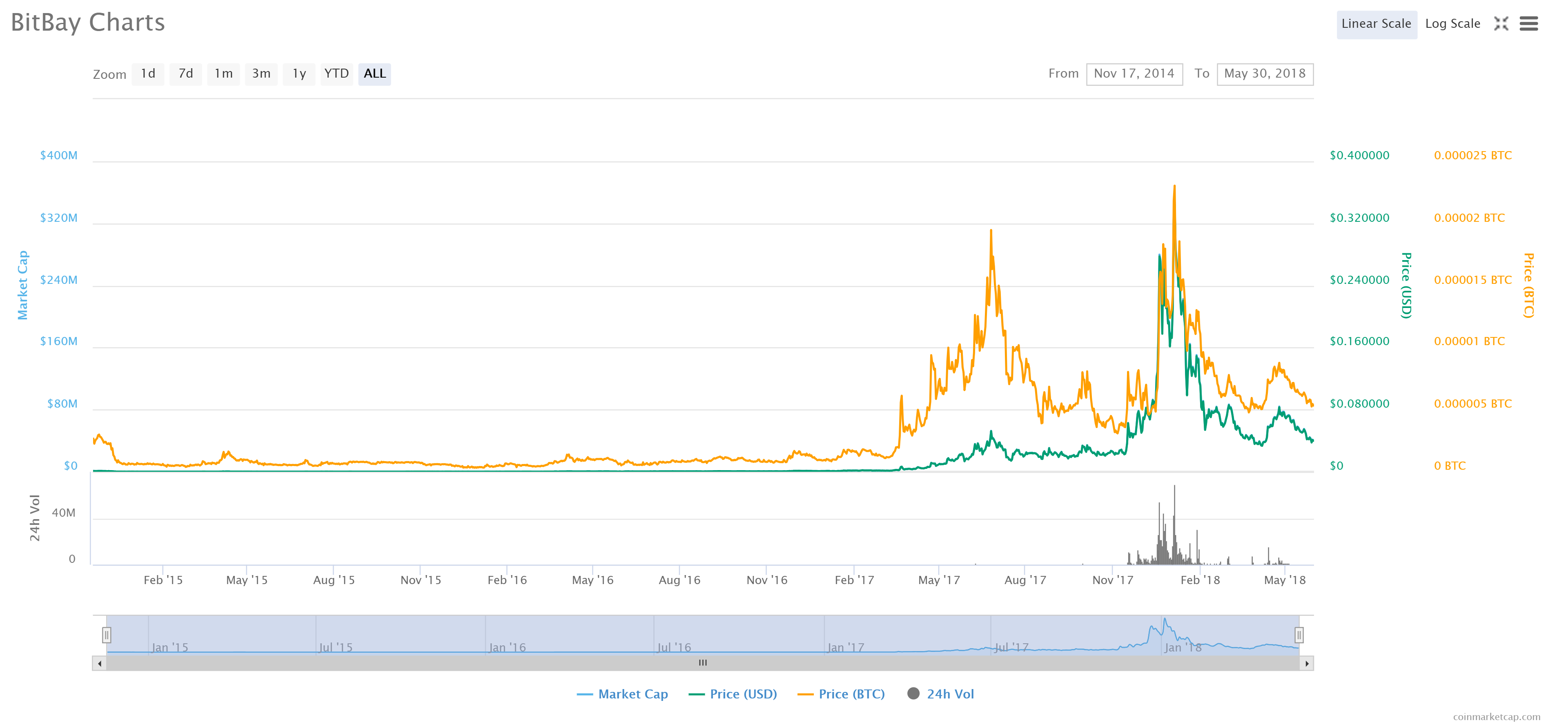 BitBay trading chart