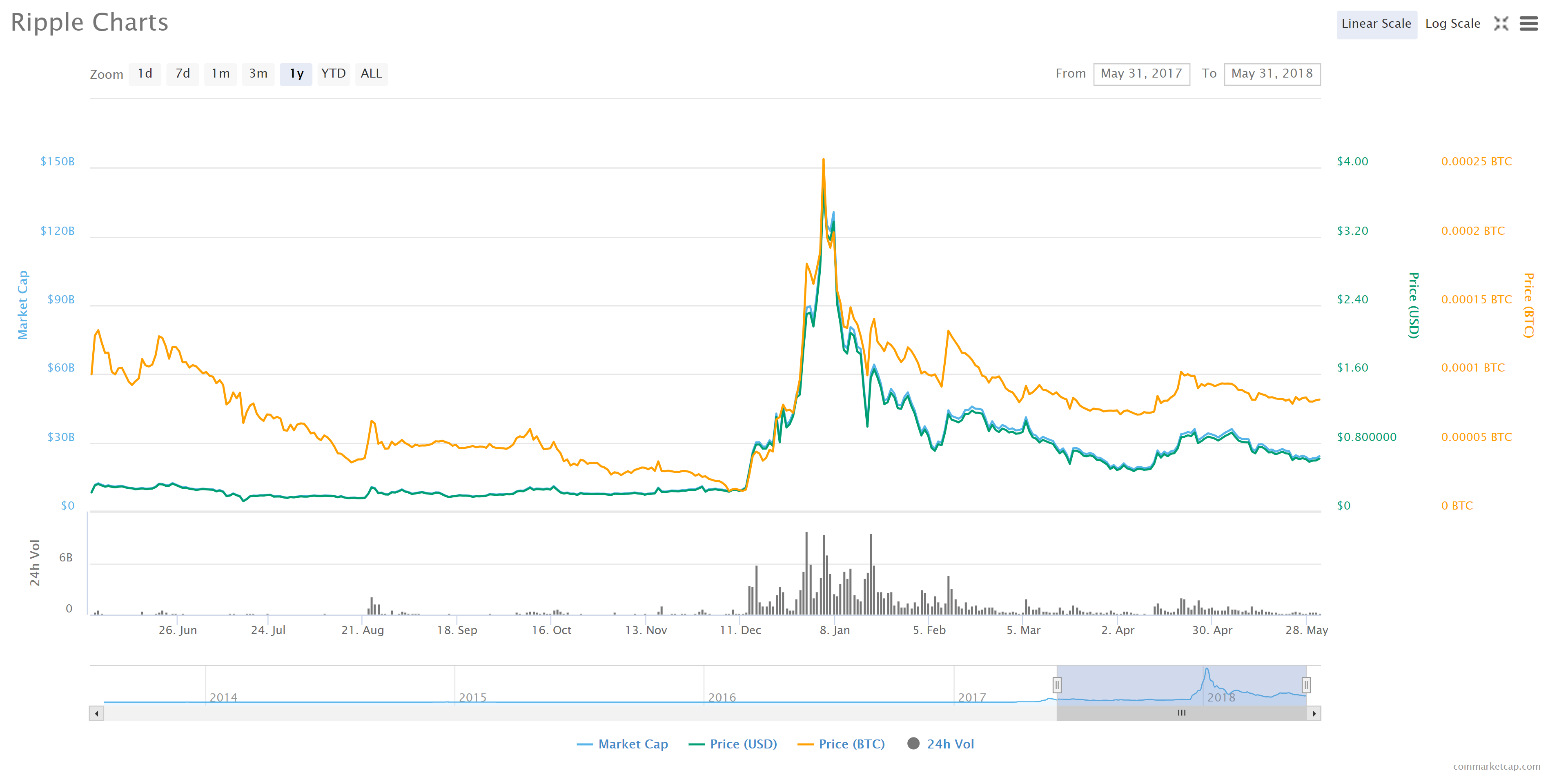 whats the price of ripple the cryptocurrency