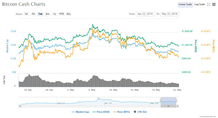 Bitcoin Cash price chart - CoinMarketCap