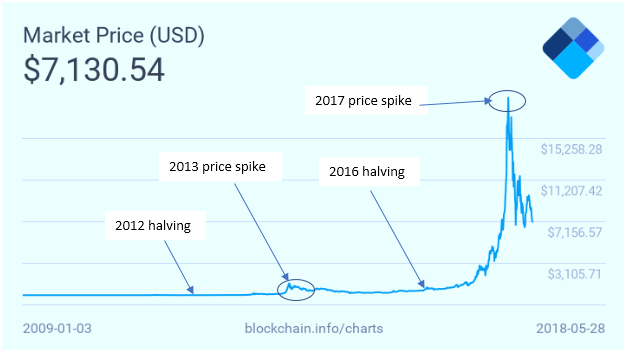 A Year After The 2016 Halving Bitcoin Btc Also Reached Another Record Milestone Prices Rallied To An All Time High Of 19 500 In Mid December 2017
