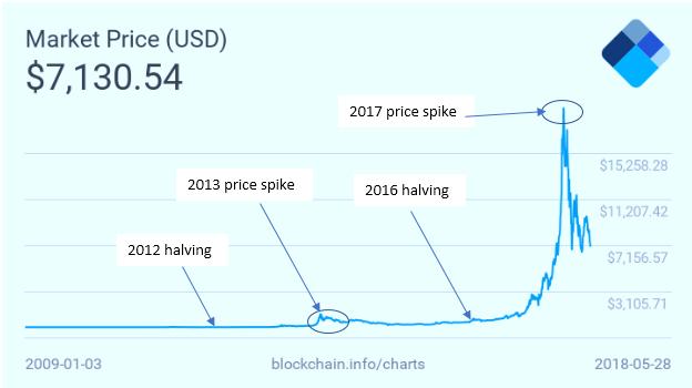 Resultado de imagen de halving bitcoin prediction