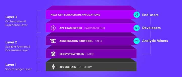 United by Blockchain