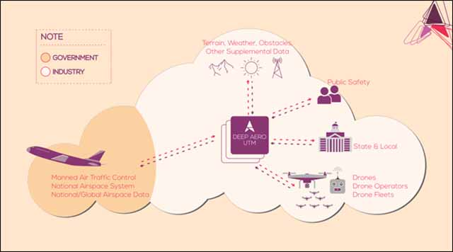 DEEP AERO's UTM platform co-exists harmoniously with air traffic control