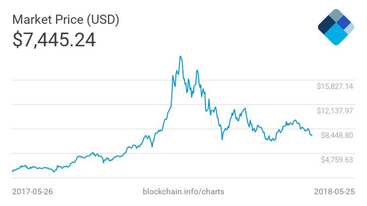 Giá Bitcoin và hashrate