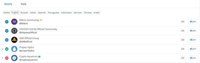 Top 5 Groups on Telegram