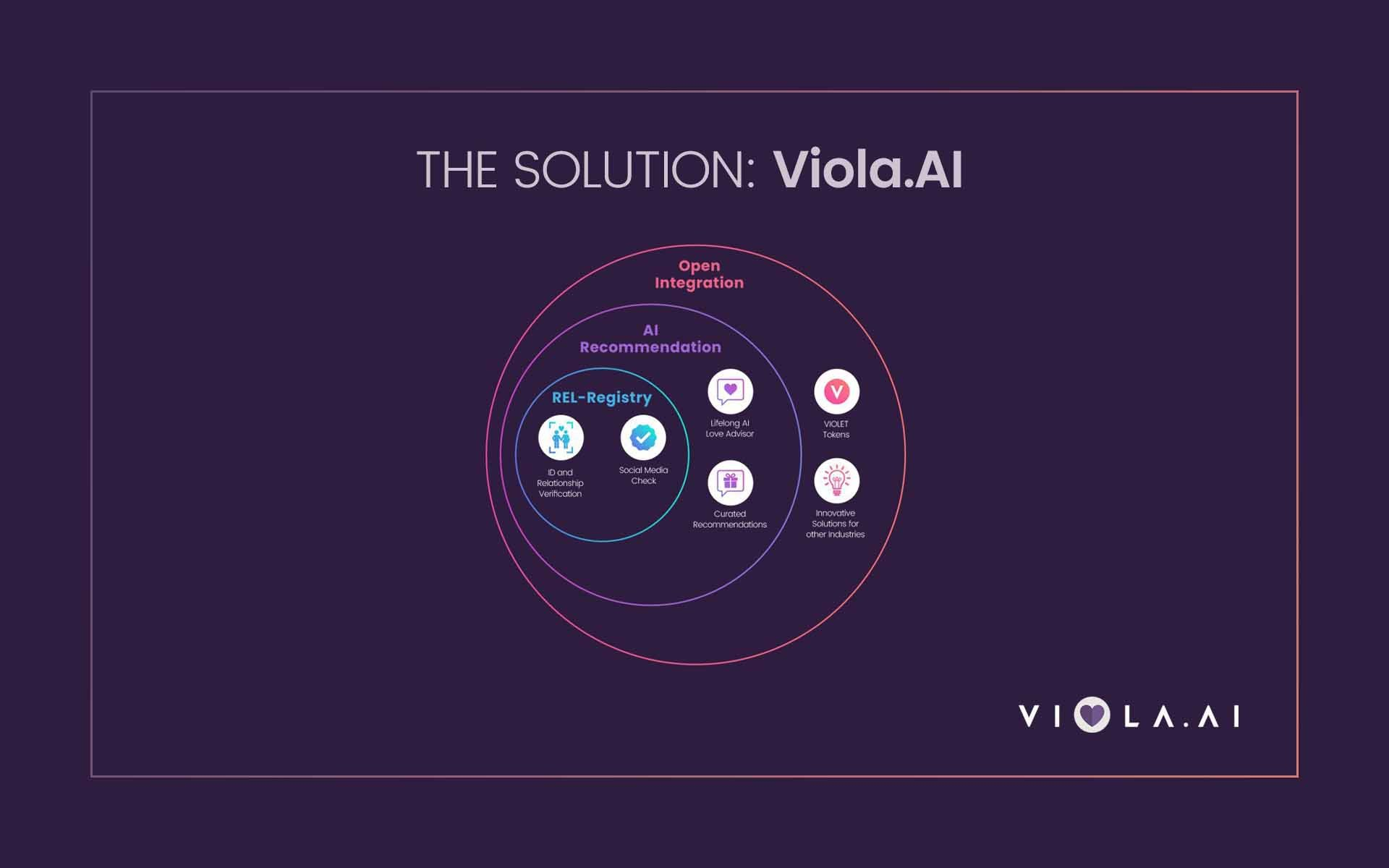 Viola.AI Introduces REL-Registry – the World's First Global Relationship Registry on the Blockchain