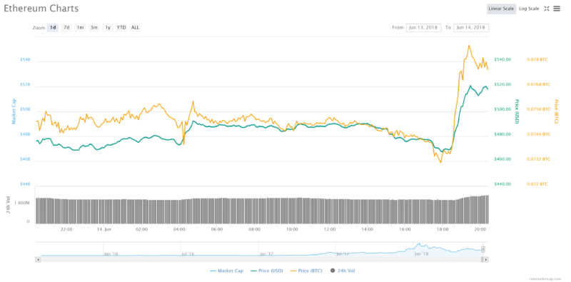 Ethereum price jumped in the wake of the SEC announcement