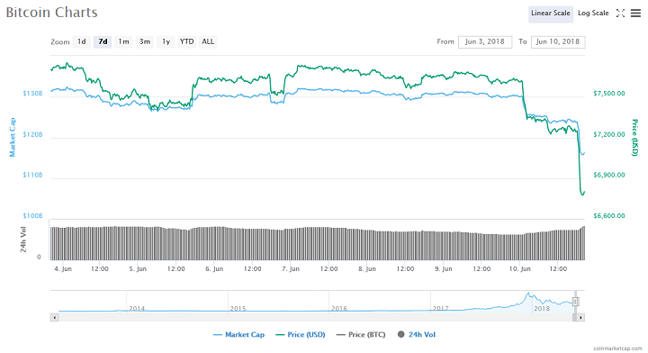 10 Percent Slide in 24 hours Takes Bitcoin Below $7,000