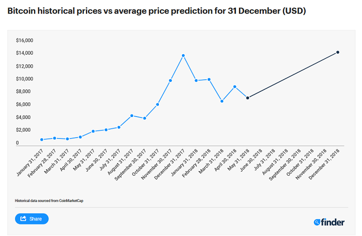 This New Figure Predicts An Almost 100 Percent Increase In Btc Price Based On Its Cur Trading Value