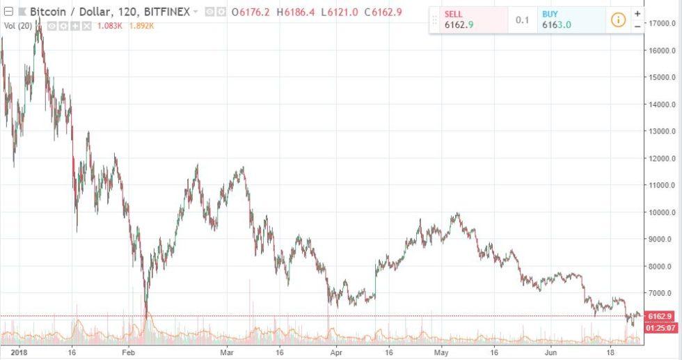 BTC / USD Chart