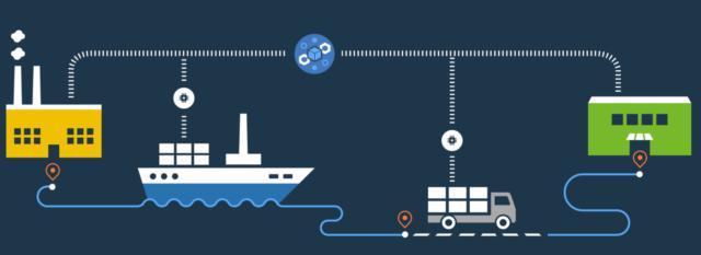 Blockchain for supply chain management