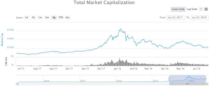 Total Cryptocurrency Market Cap - CoinMarketCap