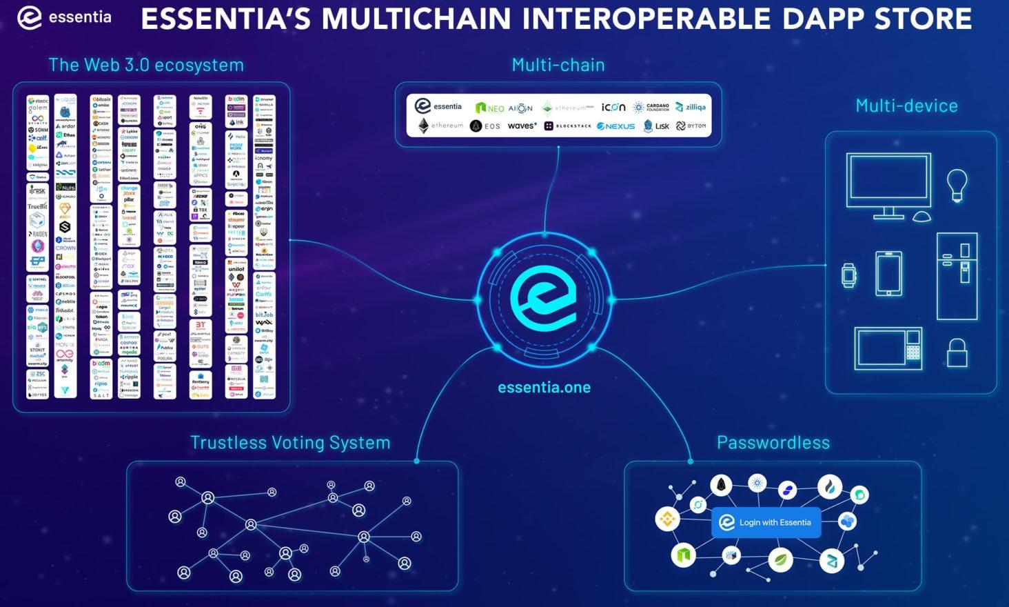 Essentia.One to Release World's First Interoperable Multi-Chain Dapp