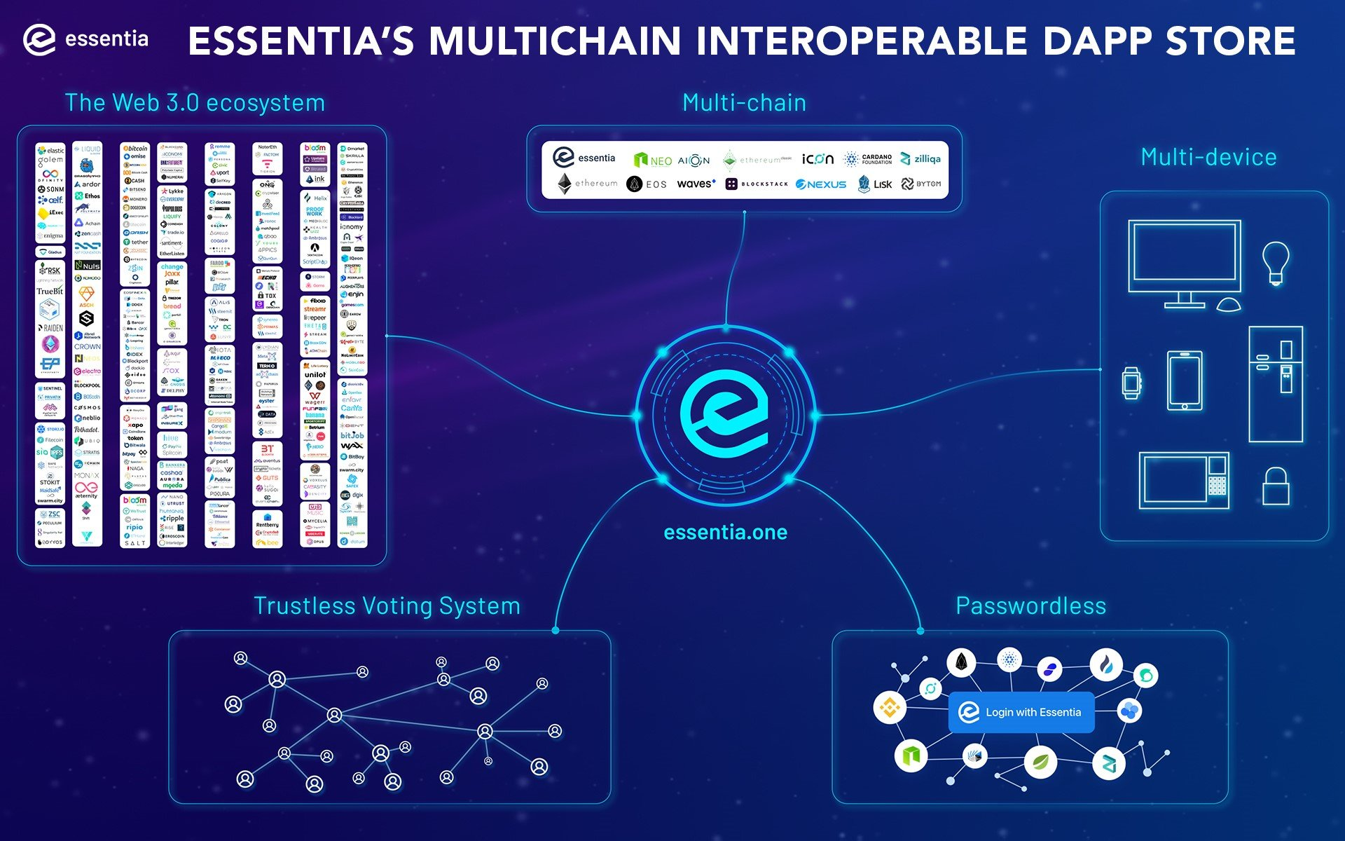 Essentia.One to Release World's First Interoperable Multi-Chain Dapp
