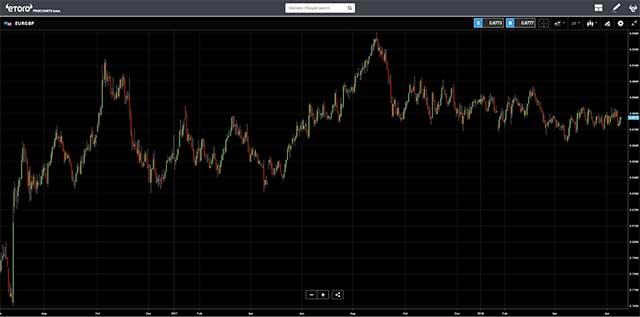 eToro - EURGBP Chart