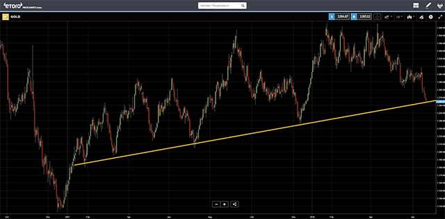Gold price chart - eToro