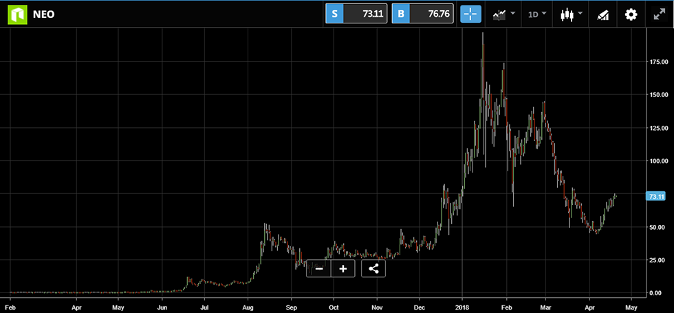 Exhibit 1: Historical Evolution of NEO/USD price.