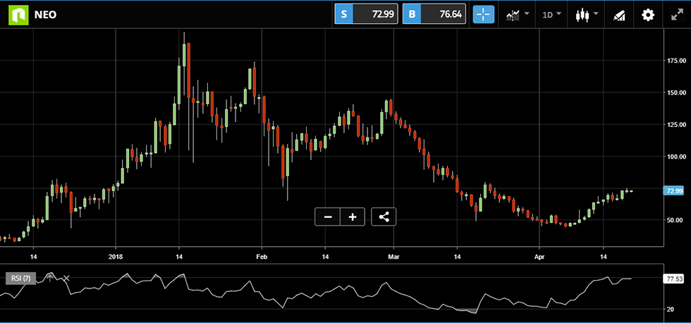 Exhibit 3: Evolution of NEO/USD price since December and 7-day RSI indicator.