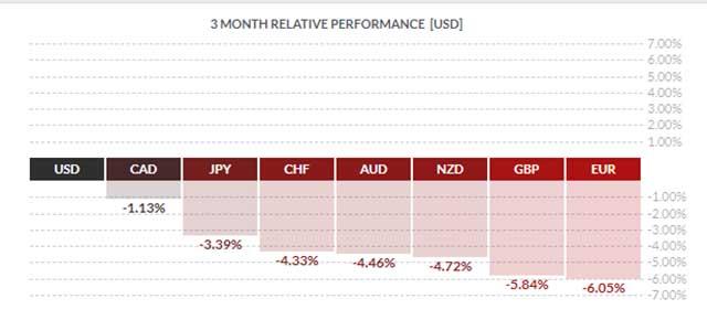 eToro - USD 3 Months