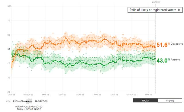 eToro - Trump approval rating
