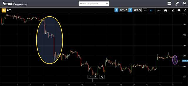 eToro - Coinrail effect on crypto market
