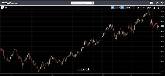 eToro - Oil chart