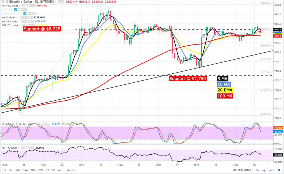 BTC [coin_price] dipped to $7,900 on the recent denial of the Winklevoss brothers Bitcoin ETF application, and the postponement of Direxion BTC ETF decision by the SEC but it's clear that current events were not the sole factor for this mild pullback. Bitcoin also became oversold, encouraging sales.