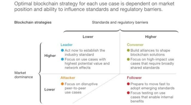 Cryptocurrency and blockchain market dominance