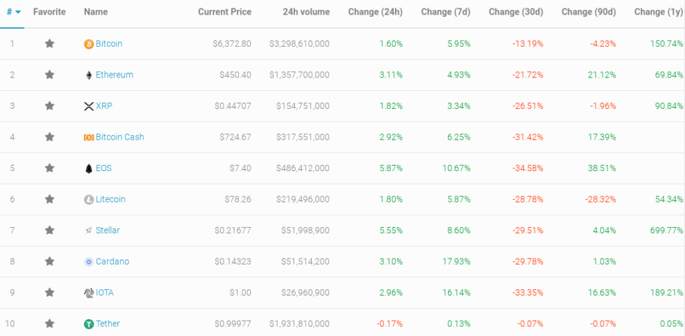 Top 10 Cryptocurrency Prices Compared to Bitcoin