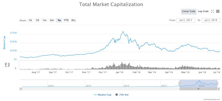 Bitcoin price chart to date - CoinMarketCap