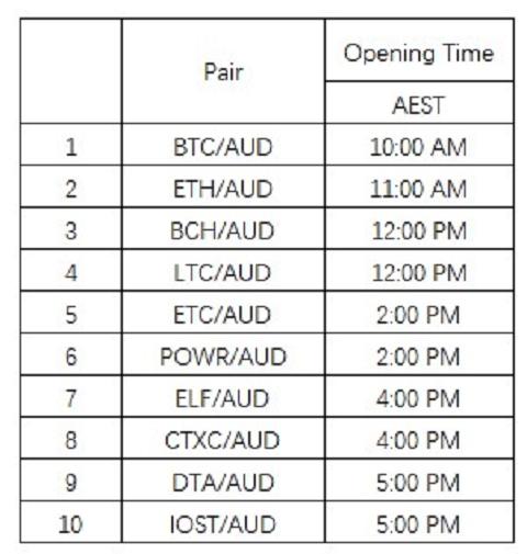 bitcoin australia trading