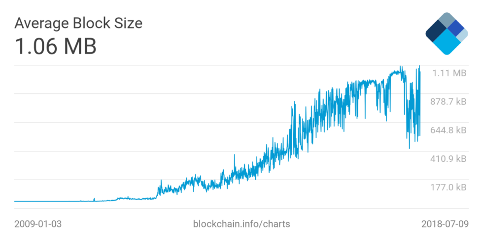 bitcoin block info