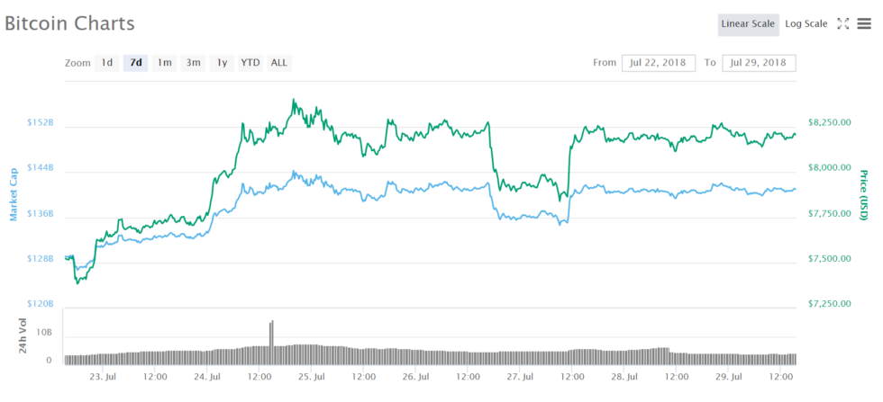 As an immediate reaction to the SEC rejection, Bitcoin's price dipped, closing of the trading day at USD 7,951. However, on the following day, the cryptocurrency rapidly pared its losses, shooting back to a high of USD 8,262.