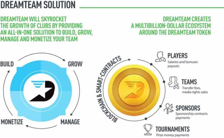 Dreamteam Solution