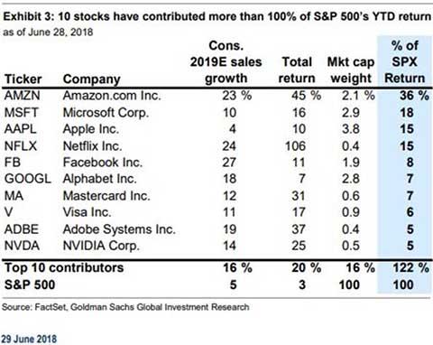 S&P 500 prices - eToro