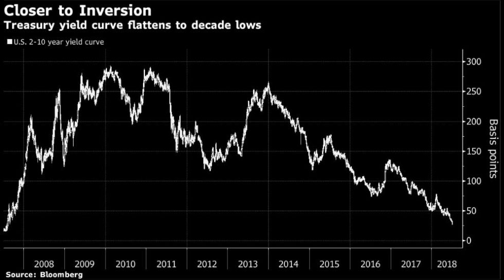 eToro - US 2 to 10 year treasury yield curve