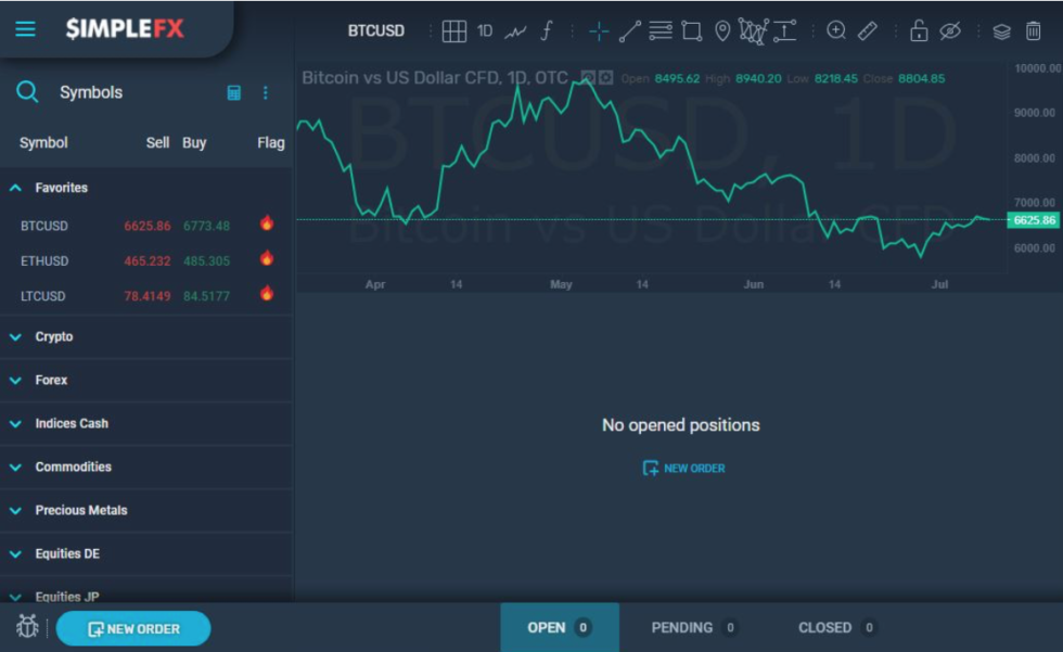 Opening a new trade on SimpleFX's desktop web trader is quick and easy.