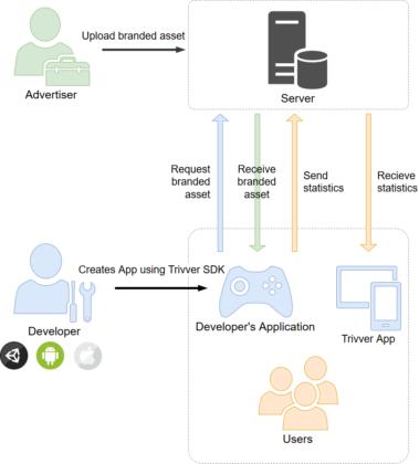 Trivver platform diagram