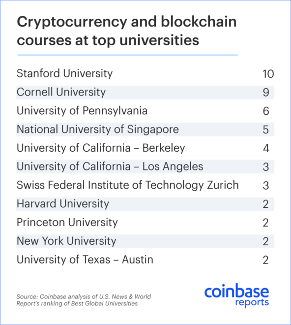 Other California-based Schools like UC Berkely and UCLA made Coinbase's top-ten list, which can be viewed here: