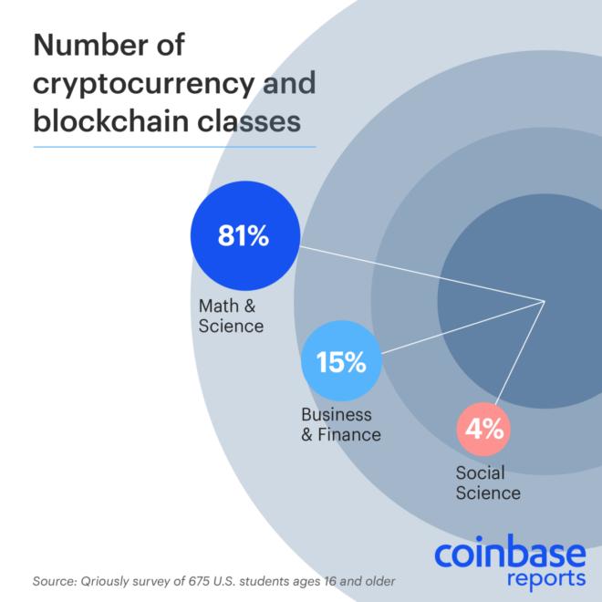 Spread of crypto across the disciplines.