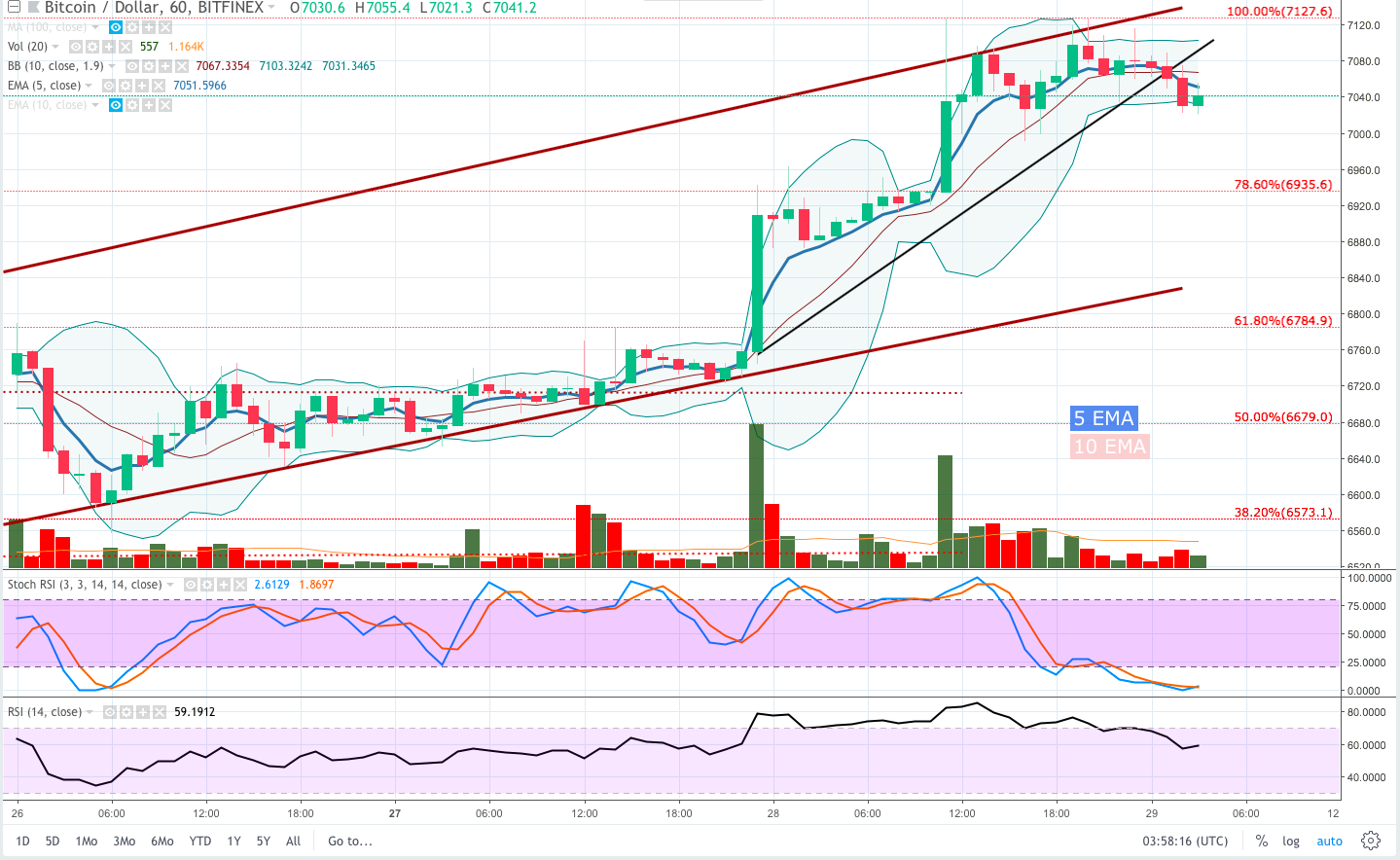 Bitcoin Price Analysis: Is This Yet Another Sucker's Rally?