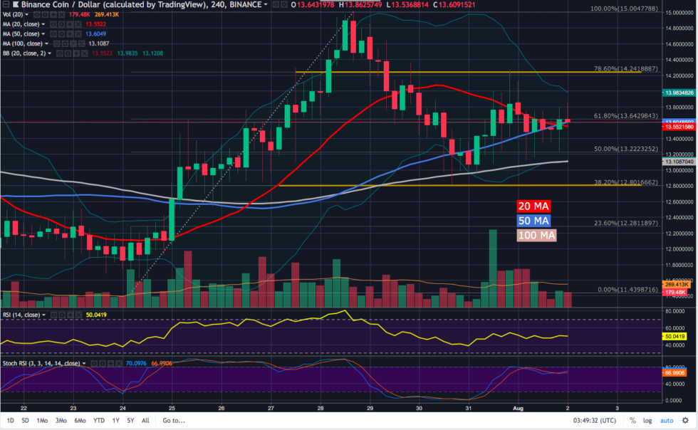 As demonstrated by the 4-hour chart, BNB is very active during Bitcoin rallies and corrections.