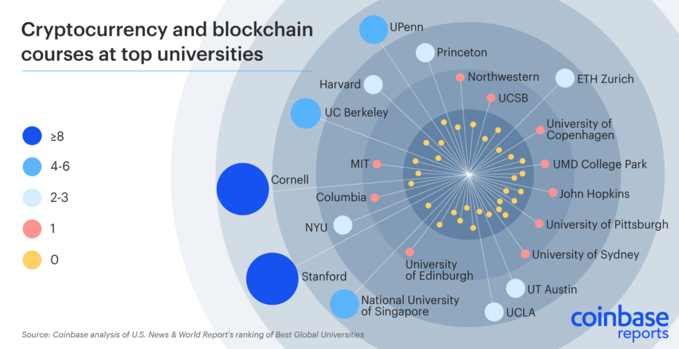 According to a recent study, Stanford University boasts the highest number of cryptocurrency classes among top global universities.