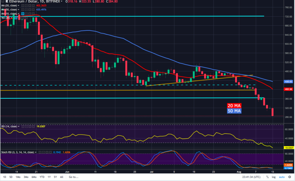 ETH remains in a tough spot, and so far there is no silver lining as ETH prices are now now at at a 9-month low after 18 days of posting lower lows on the daily chart.