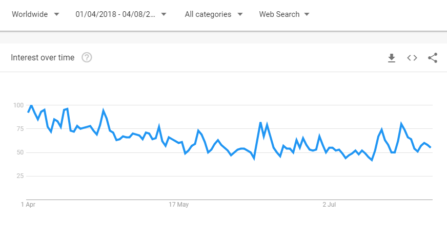 Google Trends Indicate The Worst is Over For Bitcoin