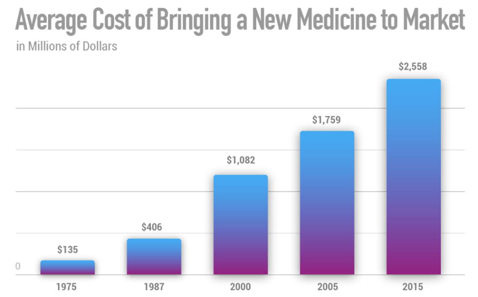 Developing new medicines is a $350 billion industry, with each new treatment requiring enormous funding and resources before it can be introduced to market at an average of $2.5 billion per new medicine (Tufts, 2014).