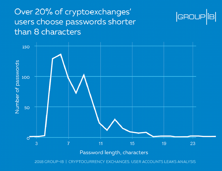 Of the 720 compromised accounts, Group-IB reported that more than 20 percent of them used passwords shorter than eight characters in length.