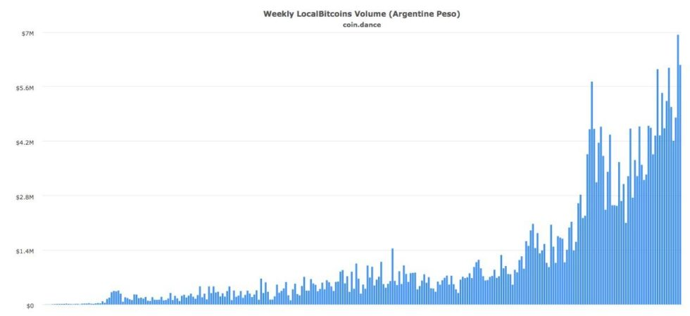 As for substantiating evidence, Taylor refers to the chart below showing the weekly volume of Bitcoin purchases in Argentina:
