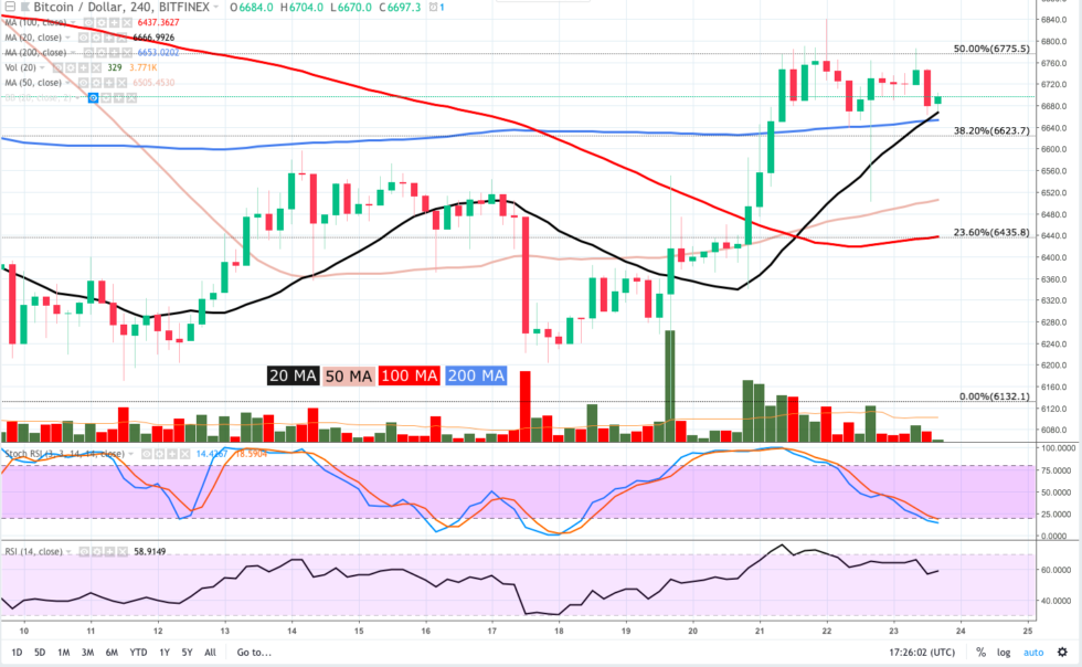 "BTC <span class=""coin-price-shortcode"" data-coin-price-coin=""BTC""><span class=""price-usd"">0</span><span class=""change"">0</span></span> has been rejected multiple times at $6,789 and since topping out at $6,800 BTC pulled back to post lower highs."