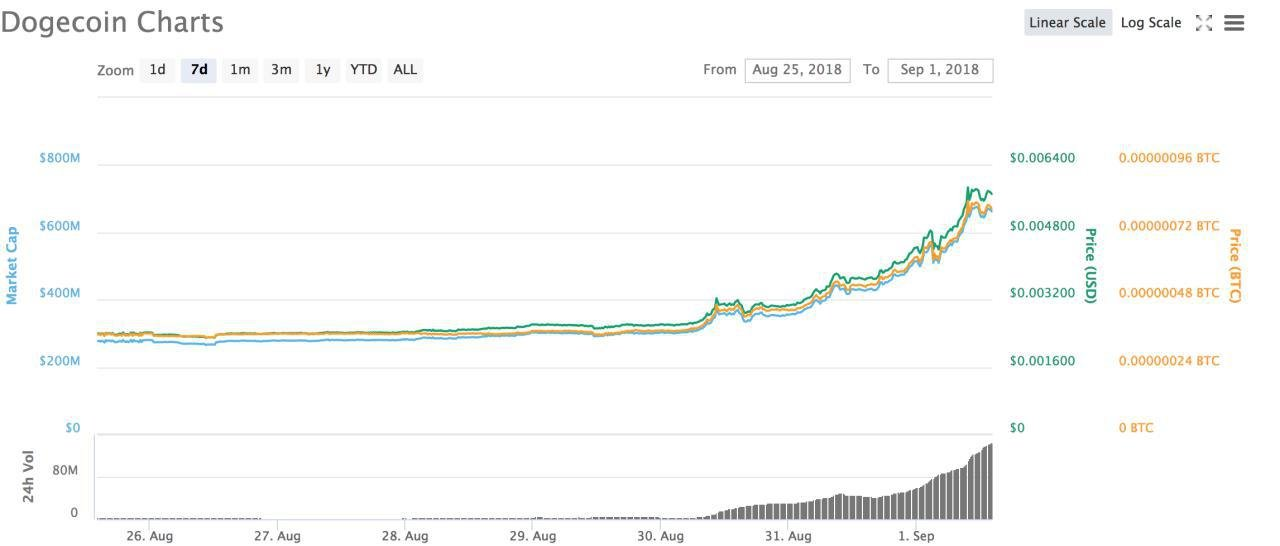 Dogecoin Price Soars 60% Amid 'Dogetherum' Launch